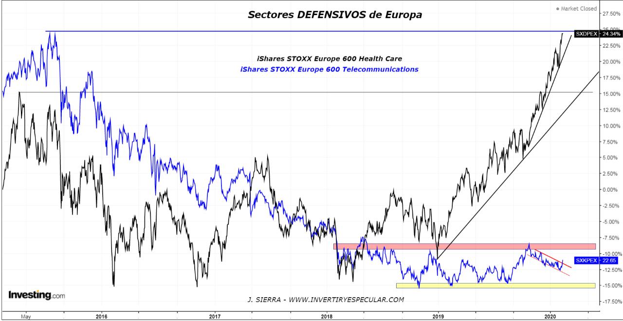 Principalmente uno, de dos sectores defensivos de Europa