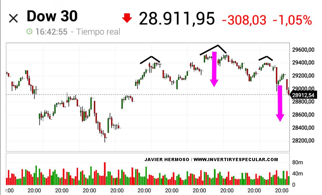 Ataque de realidad en Wall Street