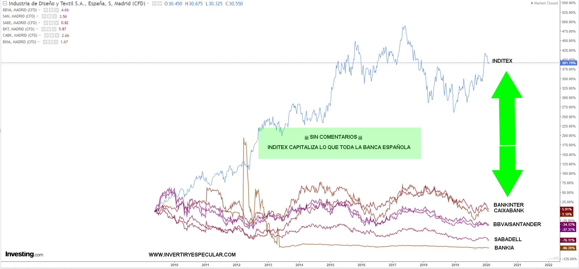 Un dato financieramente terrible para la banca española