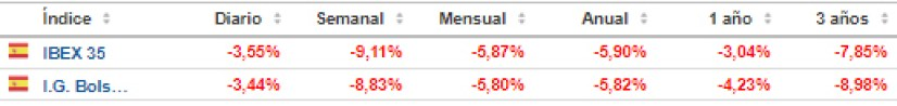 bolsa-española-28-febrero% - Y ahora la pelota está en el campo de los bancos centrales
