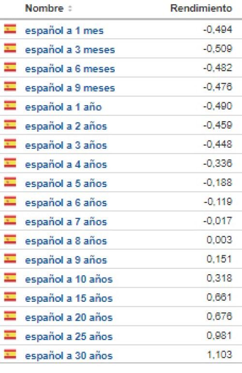 deuda-española-28-febrero% - Y ahora la pelota está en el campo de los bancos centrales