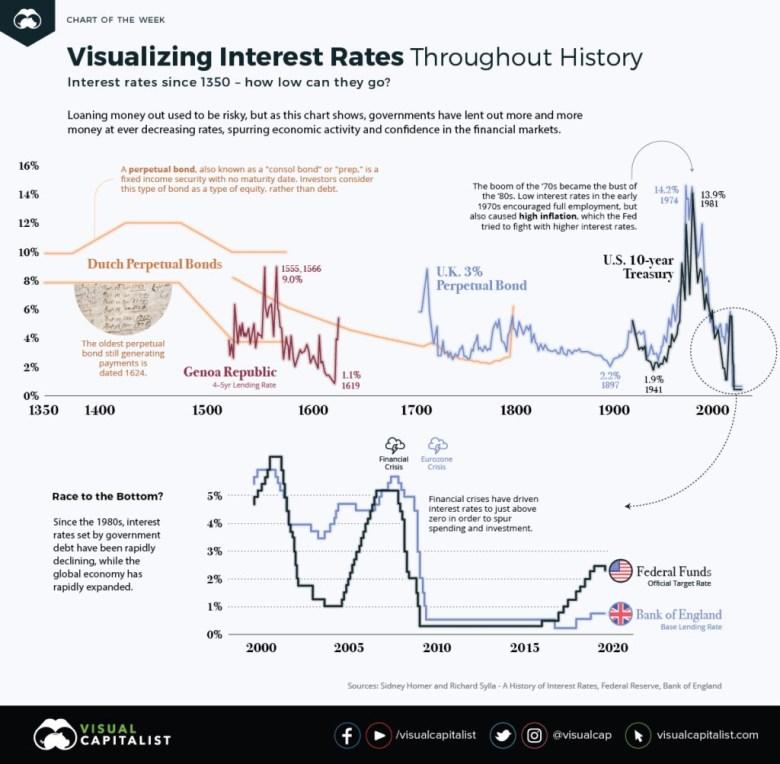 historia-de-los-tipos-de-interés% - Historia de los tipos de interés