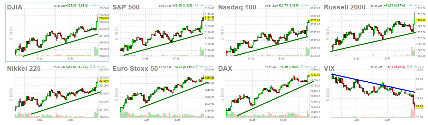 Baja la volatilidad y entra algo de liquidez