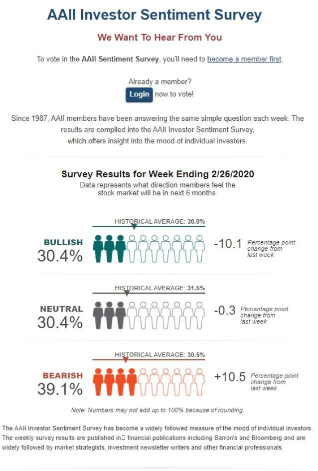 sentimiento-mercado-27-febrero-2020% - La encuesta semanal de sentimiento es taxativa y categórica