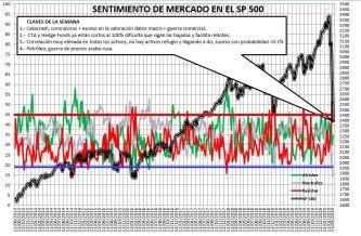 2020-03-19-12_04_23-SENTIMIENTO-DE-MERCADO-SP-500-Excel% - Sentimiento de Mercado 18/3/2020