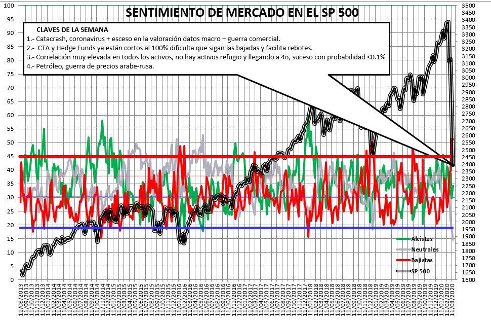Sentimiento de Mercado 18/3/2020