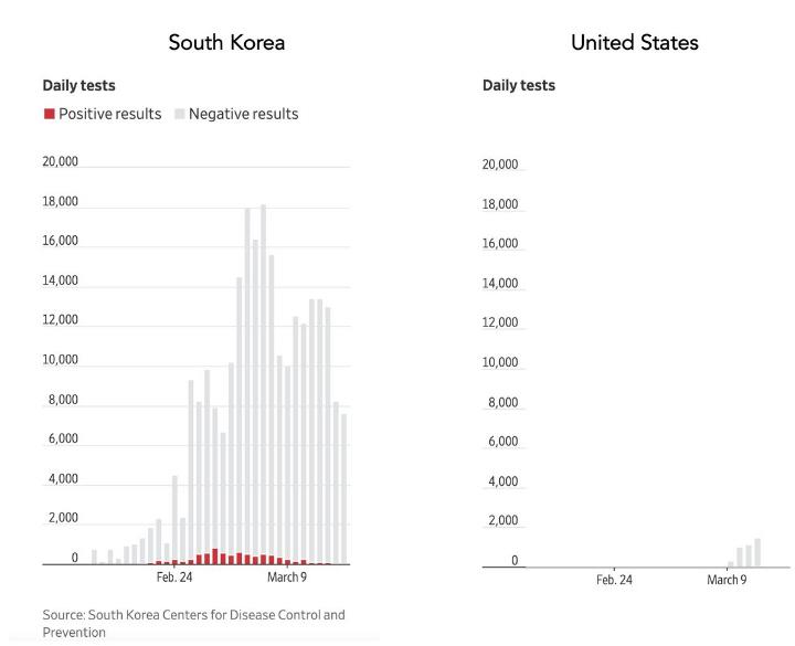 El éxito de Corea del sur fue detectar casos