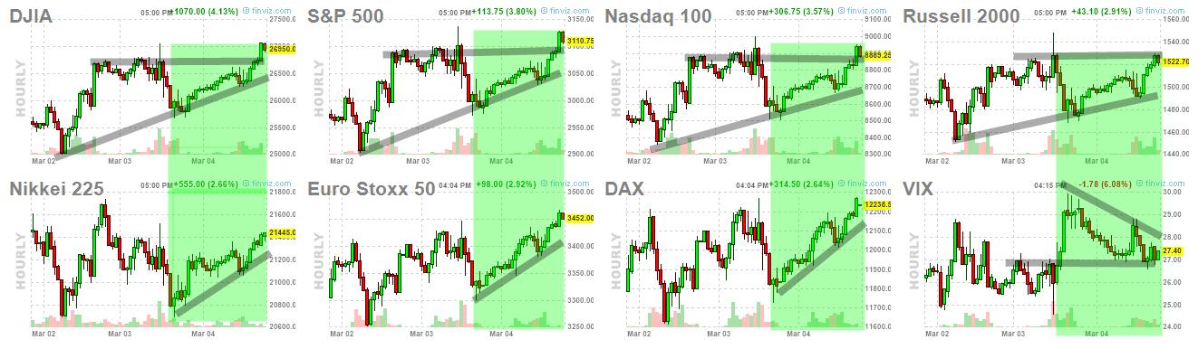 Si antes de ayer nos gustó el cierre , el de ayer más en Wall Street
