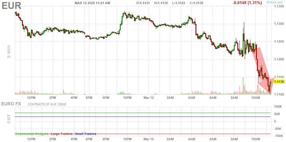 El BCE también decepciona al euro y engorda al dólar