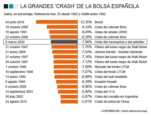 Los datos de otras grandes bajadas de bolsa en España