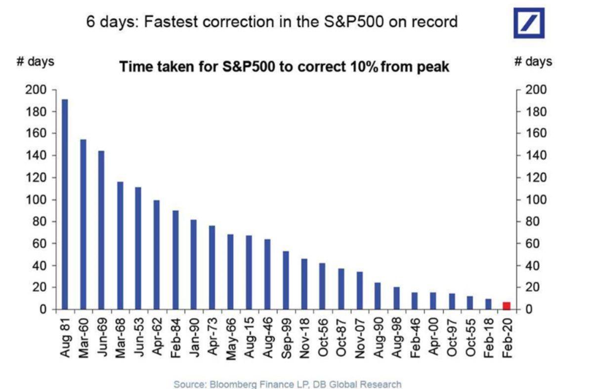 La corrección más rápida de la historia del SP500