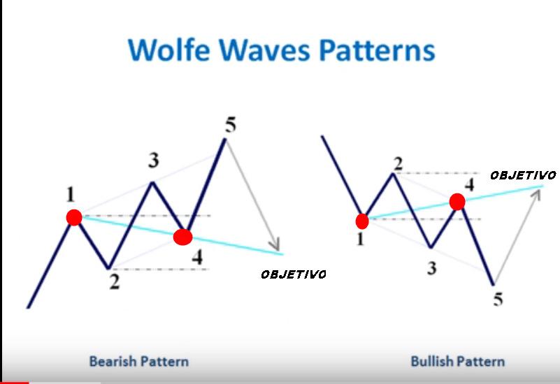 Atentos a las ondas Wolfe y pautas armónicas