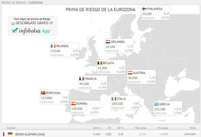 primas-de-riesgo-19-mayo-2020% - Europe is Europe my friends