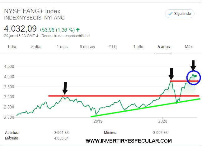 NYSE-FANG-30-JUNIO-2020% - ¿ Y las FANG ... otra vez en máximos históricos no?