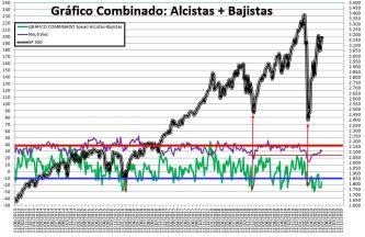 2020-07-09-10_51_39-SENTIMIENTO-DE-MERCADO-SP-500-Excel% - SENTIMIENTO DE MERCADO 08/07/2020