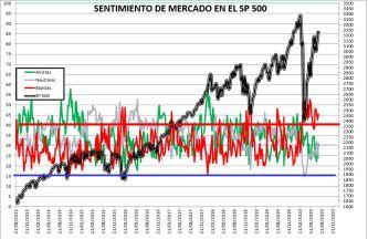 2020-07-16-10_40_23-SENTIMIENTO-DE-MERCADO-SP-500-Excel% - SENTIMIENTO DE MERCADO 15/07/2020