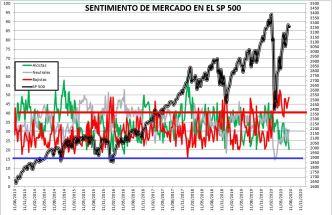 2020-07-30-10_57_09-SENTIMIENTO-DE-MERCADO-SP-500-Excel% - SENTIMIENTO DE MERCADO 29/07/2020
