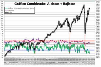 2020-07-30-10_58_14-SENTIMIENTO-DE-MERCADO-SP-500-Excel% - SENTIMIENTO DE MERCADO 29/07/2020
