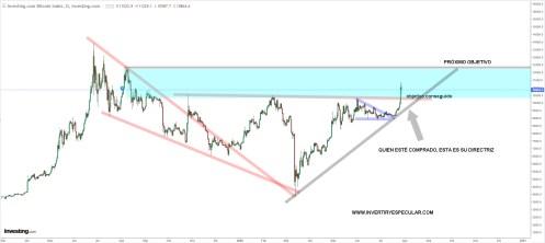 BITCOIN-28-JULIO-2020% - Bitcoin llega a objetivo y activa el siguiente la zona 12500 usd