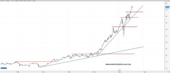 CELLNEX-22-JULO-2020% - ¿Estamos confundiendo valor con precio en Cellnex?