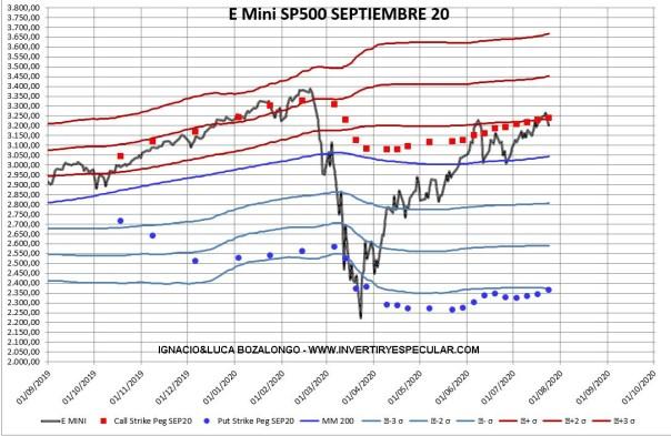 OPCIONES-SP500-28-JULIO-2020% - Indicador anticipado SP500: sigue con piloto automático