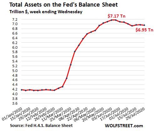 balance-de-la-fed-a-cierre-de-julio% - Receso de la FED en sus activos totales en su balance