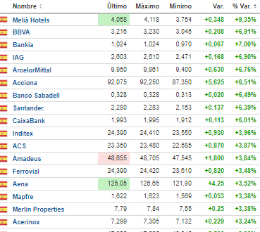 más-suben-2-julio-2020% - Telefónica compra la Champions y el marcado la castiga