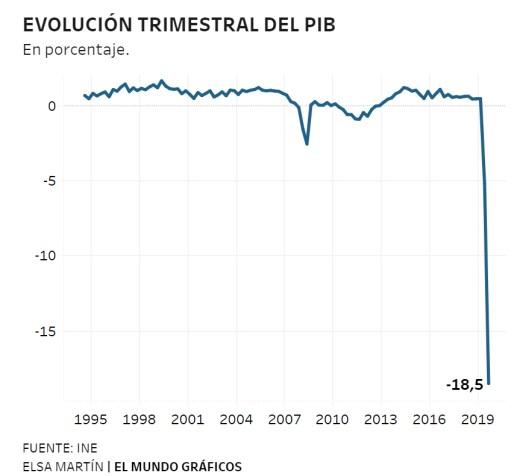 pib-español-julio-2020% - Europa confirma que no era una pesadilla económica lo que se proyectaba
