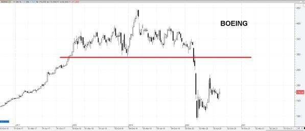 17-AGOSTO-BOEING% - Valores bajistas en el Dow Jones