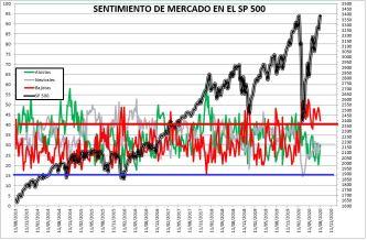 2020-08-13-11_12_55-SENTIMIENTO-DE-MERCADO-SP-500-Excel% - SENTIMIENTO DE MERCADO 12/08/2020
