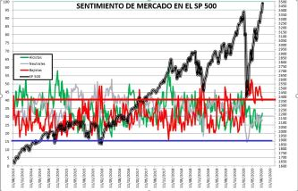 2020-08-27-16_22_36-SENTIMIENTO-DE-MERCADO-SP-500-Excel% - SENTIMIENTO DE MERCADO 26/08/2020