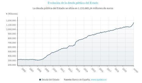 DEUDA-PUBLICA-ESPANA-27-AGOSTO-2020% - Los Bancos Centrales ¿solución presente caos futuro?