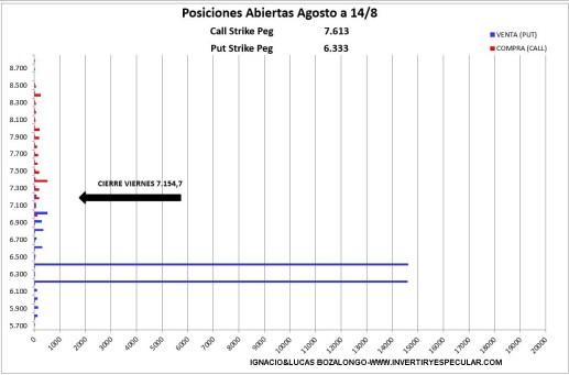 MEFF-17-AGOSTO-2020% - Indicador anticipado de vencimiento: sin novedad en la guardia
