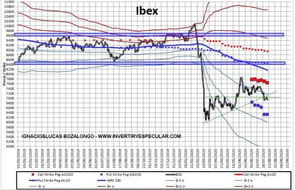 MEFF-2-10-AGOSTO-2020% - Indicador anticipado: en Ibex ni se molestan menos en agosto