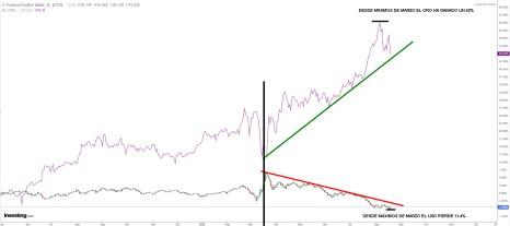 ORO-DOLAR-20-AGOSTO-2020% - El Oro amenaza con corregir y el Dólar con rebotar