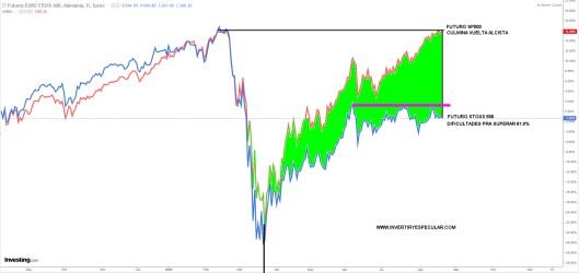 SP500-VS-EURO-STOXX-600-21-AGOSTO% - ¿A qué mercados financieros se refiere Lagarde/BCE?