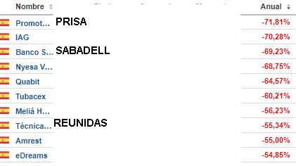 TOP-BAD-AGOSTO-2020% - Top ten bad&good mercado español