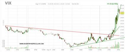 VIX-12-AGOSTO-2020% - El oro y la plata pierden todo lo ganado en agosto