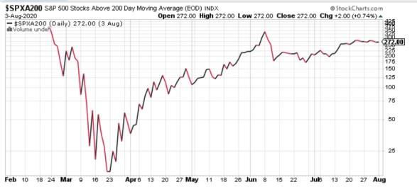valores-sobre-la-mm200-4-agosto% - Una divergencia que si nos preocupa