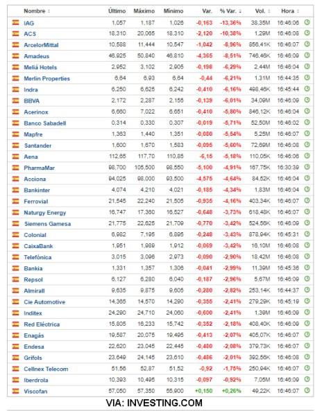21-SEPTIEMBRE-IBEX% - Limpieza de mercado en toda regla