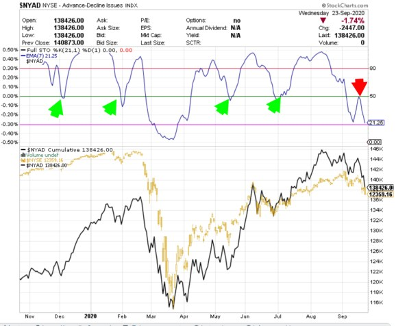 AMPLITUD-24-SEPTIEMBRE-1% - Actualización de la amplitud del NYSE