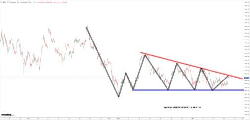 IBEX-15-SEPTIEMBRE-2020% - El Ibex no se debería girar ahora