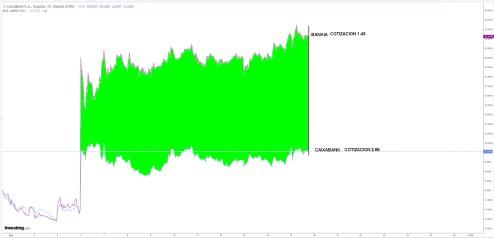 bankia-caixabank-17-septiembre% - 0.7 acciones de Bankia = 1 de Caixabank = 1.43 = precio de hoy de Bankia