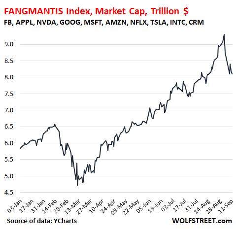 fangmantis-14-septiembre-2020% - Otro indicador a seguir el  FANGMANTIS