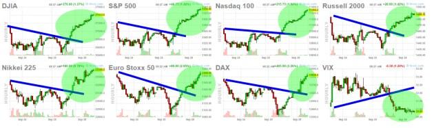 futuros-lanzados% - Los futuros van a hacer abrir con un fuerte gap a Wall Street