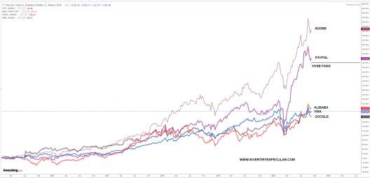nyse-fang-vs-smart-money% - Nyse Fang vs Smart Money