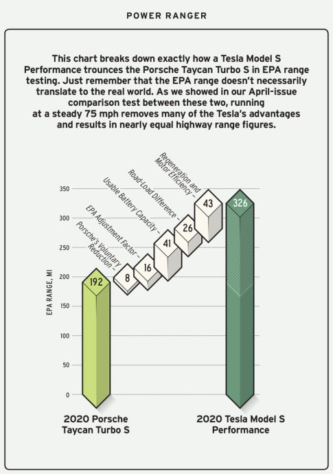 porsche-vs-tesla% - Cómo Tesla pone distancia entre sí mismo y la competencia sin dejar de cumplir las reglas de la EPA.