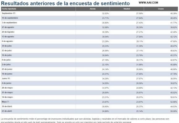 sentimiento-de-mercado-17-septiembre-2020% - Los alcistas suben de un cuarto a un tercio