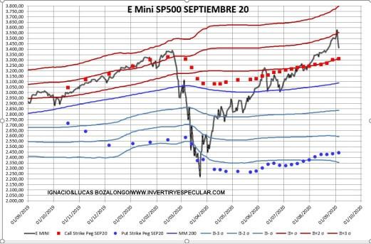 sp500-opciones-precio-medios-7-septiembre% - Indicador anticipado de vencimiento: el SP500 no achanta