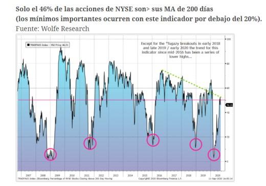 valores-nyse-por-encima-mm200% - Todavía la RV USA puede caer más